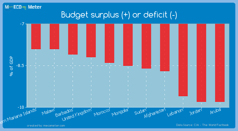 Budget surplus (+) or deficit (-) of Mongolia