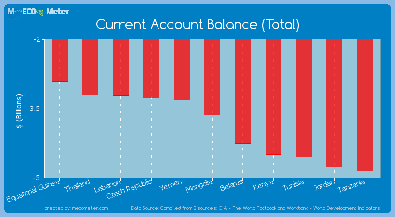 Current Account Balance (Total) of Mongolia