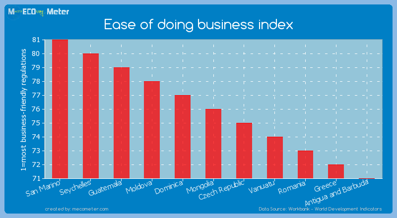 Ease of doing business index of Mongolia