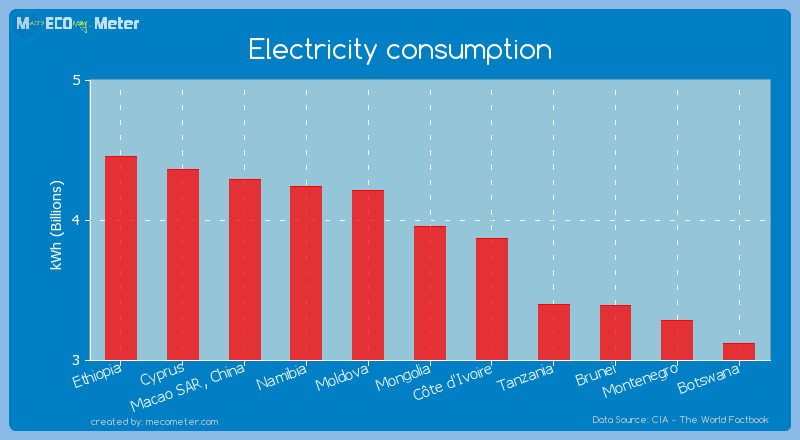 Electricity consumption of Mongolia
