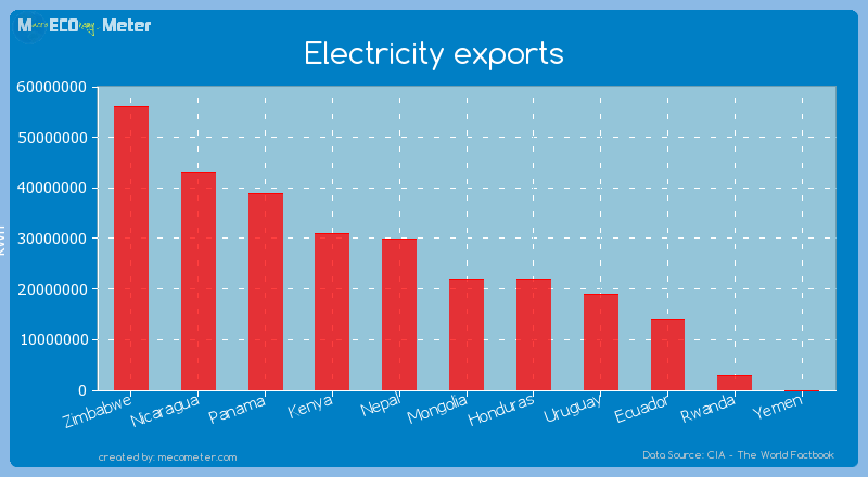 Electricity exports of Mongolia
