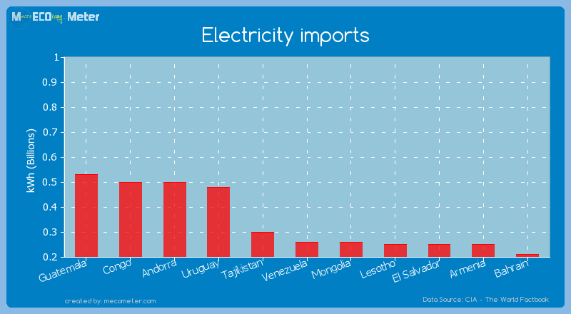 Electricity imports of Mongolia