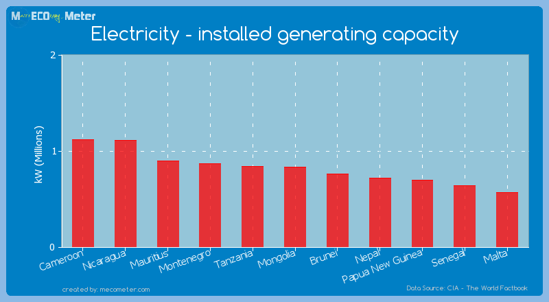 Electricity - installed generating capacity of Mongolia
