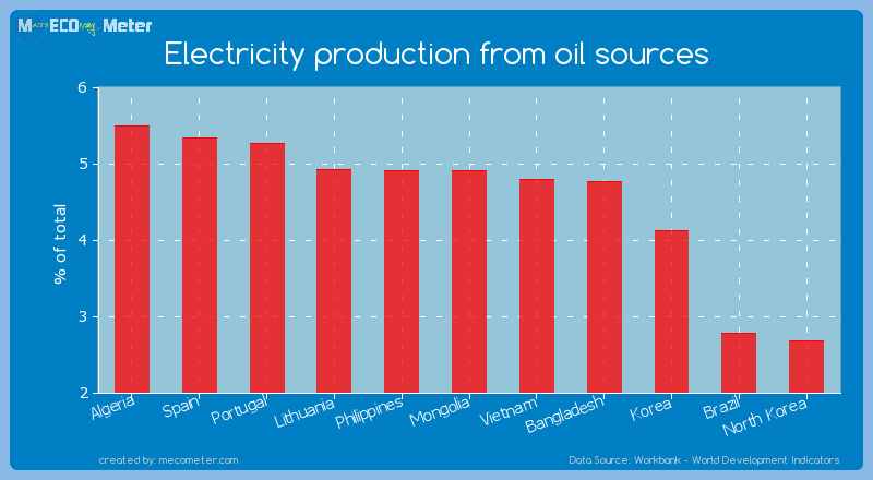 Electricity production from oil sources of Mongolia