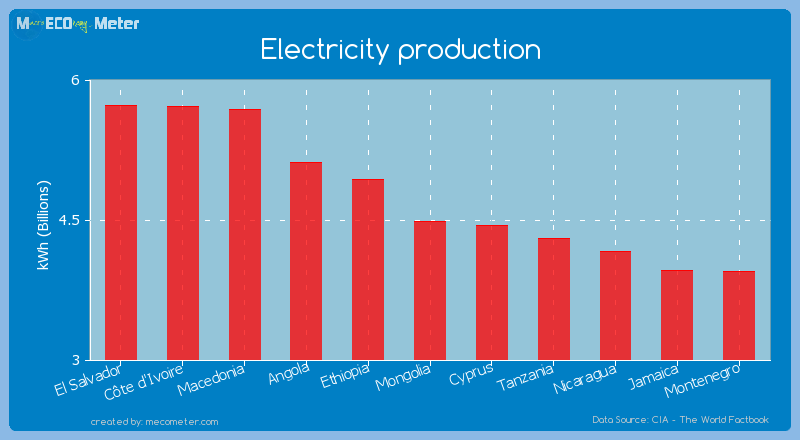 Electricity production of Mongolia