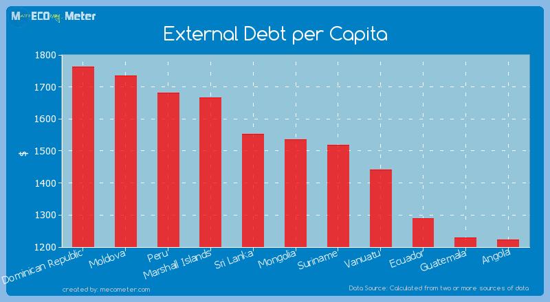 External Debt per Capita of Mongolia