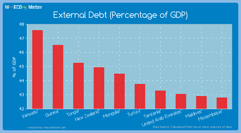 External Debt (Percentage of GDP) of Mongolia