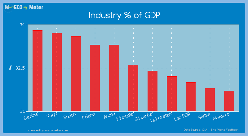 Industry % of GDP of Mongolia