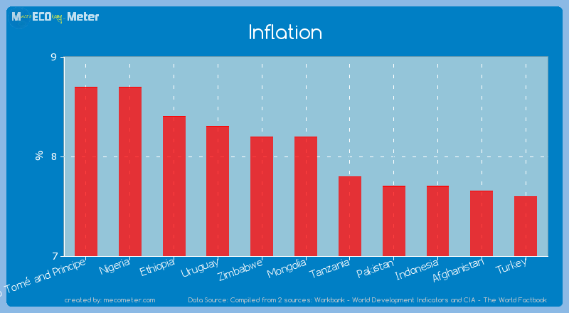Inflation of Mongolia