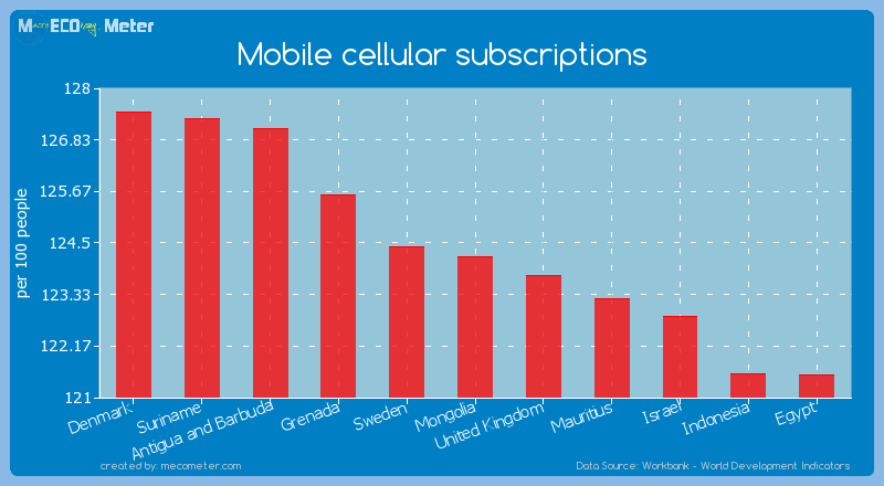 Mobile cellular subscriptions of Mongolia