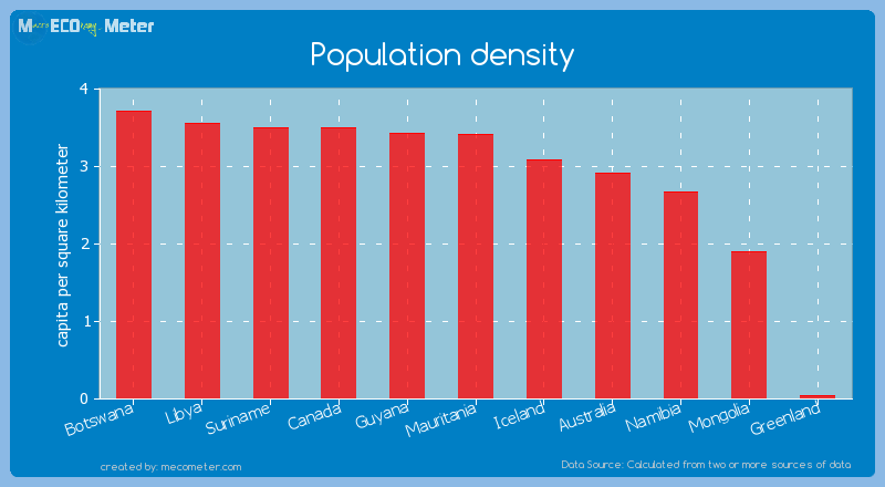 Population density of Mongolia