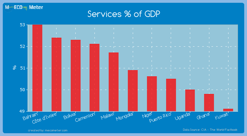 Services % of GDP of Mongolia