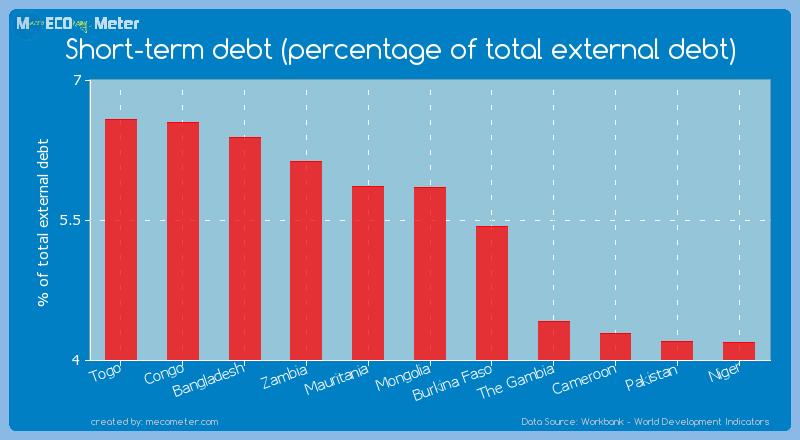 Short-term debt (percentage of total external debt) of Mongolia
