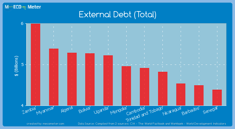 External Debt (Total) of Mongolia