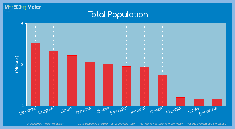 Total Population of Mongolia