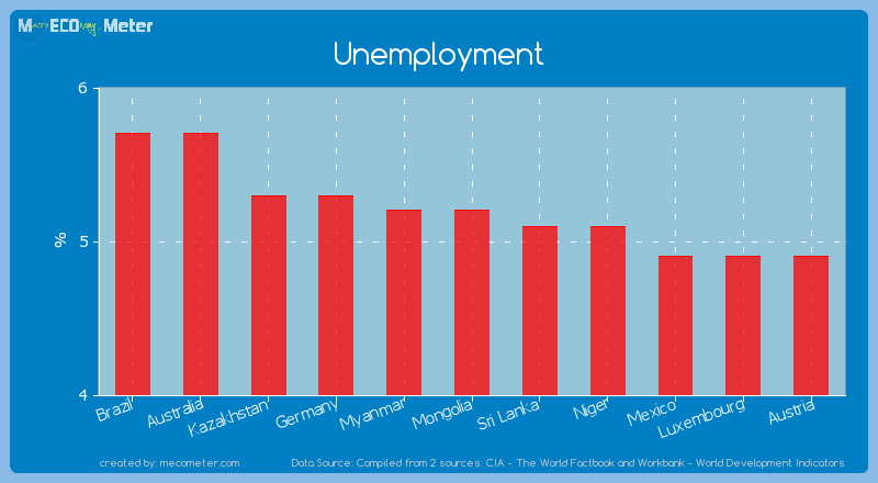 Unemployment of Mongolia