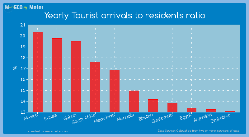 Yearly Tourist arrivals to residents ratio of Mongolia