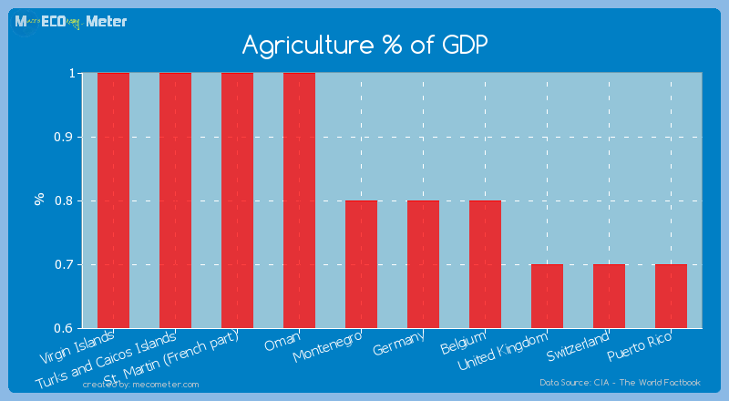 Agriculture % of GDP of Montenegro