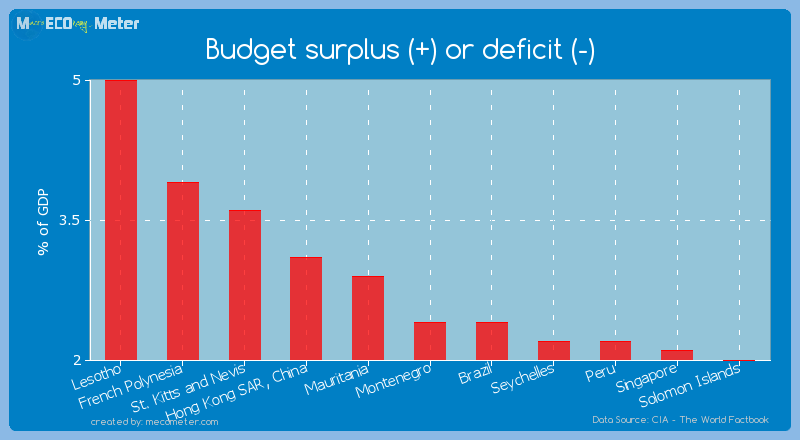 Budget surplus (+) or deficit (-) of Montenegro