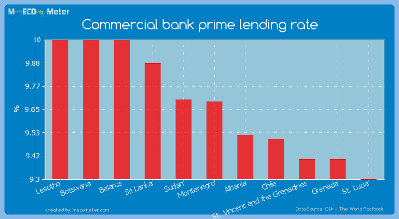 Commercial bank prime lending rate of Montenegro
