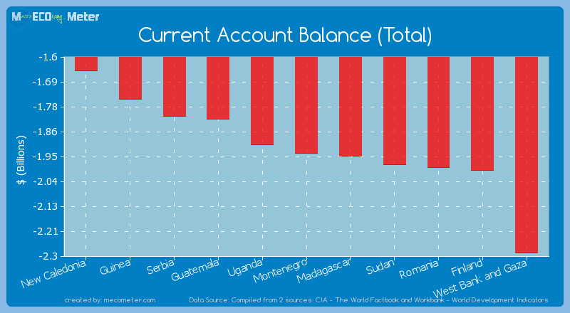Current Account Balance (Total) of Montenegro
