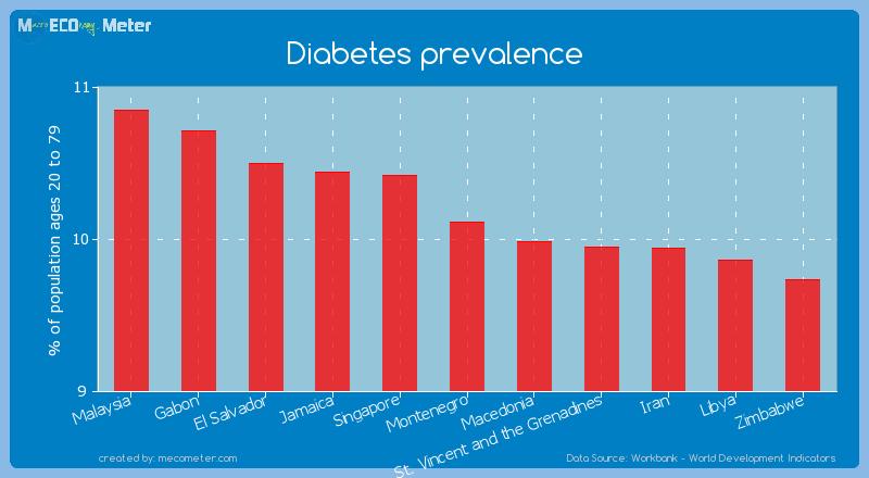 Diabetes prevalence of Montenegro