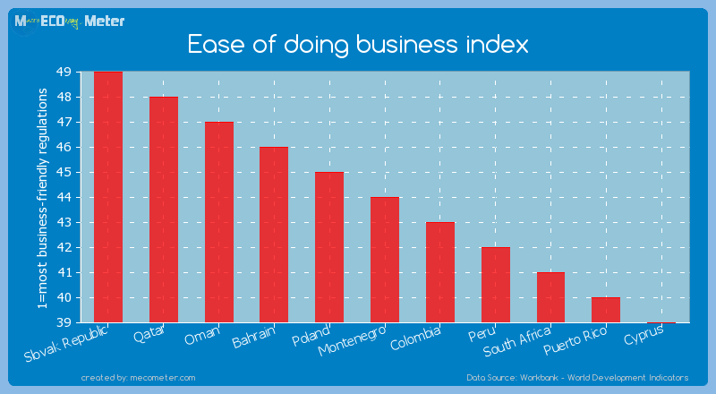 Ease of doing business index of Montenegro