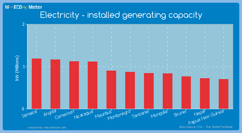 Electricity - installed generating capacity of Montenegro