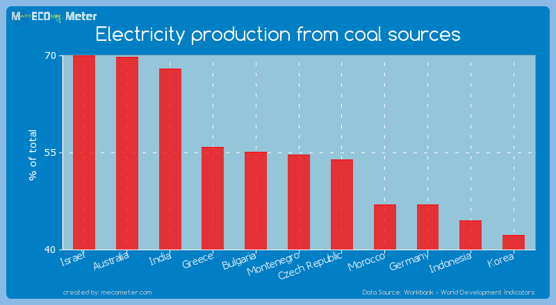 Electricity production from coal sources of Montenegro