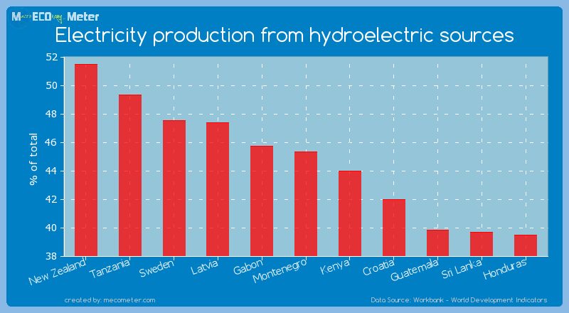 Electricity production from hydroelectric sources of Montenegro