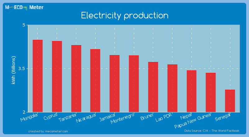 Electricity production of Montenegro