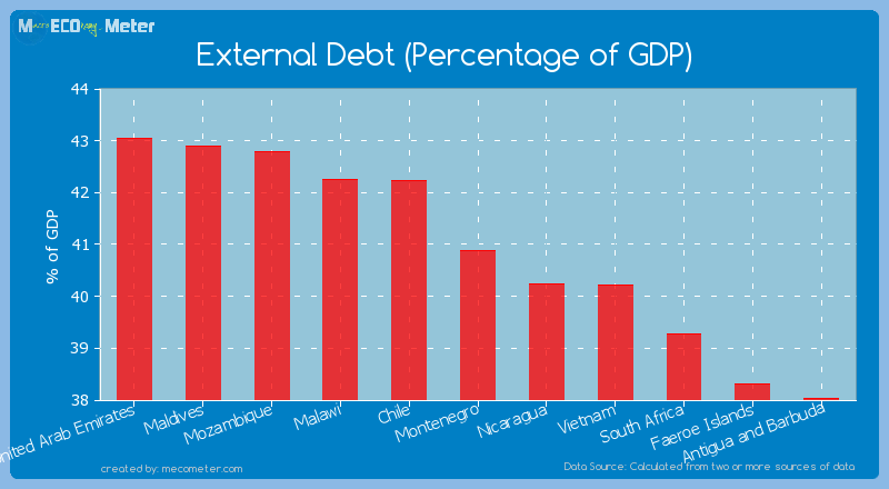 External Debt (Percentage of GDP) of Montenegro