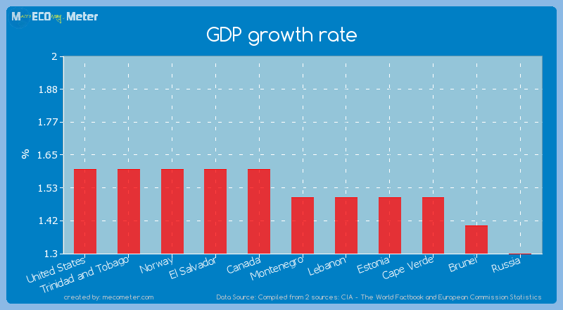 GDP growth rate of Montenegro