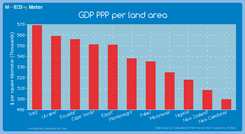 GDP PPP per land area of Montenegro