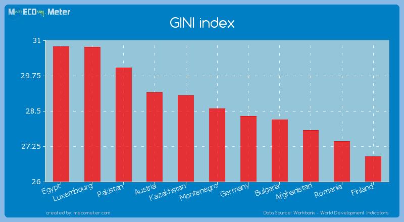 GINI index of Montenegro