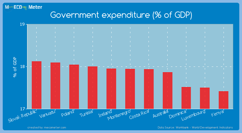 Government expenditure (% of GDP) of Montenegro