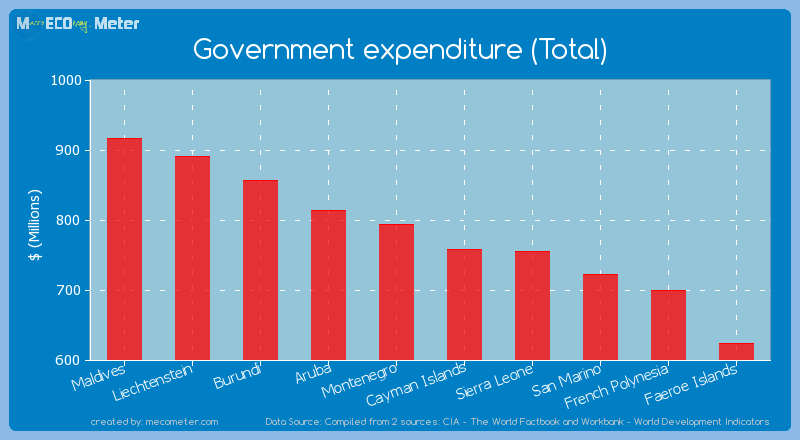 Government expenditure (Total) of Montenegro