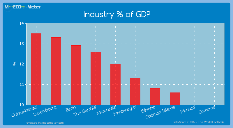 Industry % of GDP of Montenegro