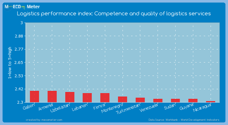 Logistics performance index: Competence and quality of logistics services of Montenegro