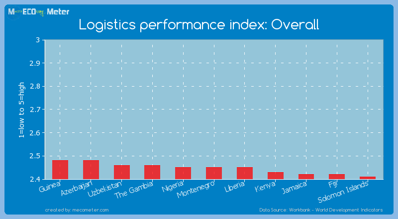 Logistics performance index: Overall of Montenegro