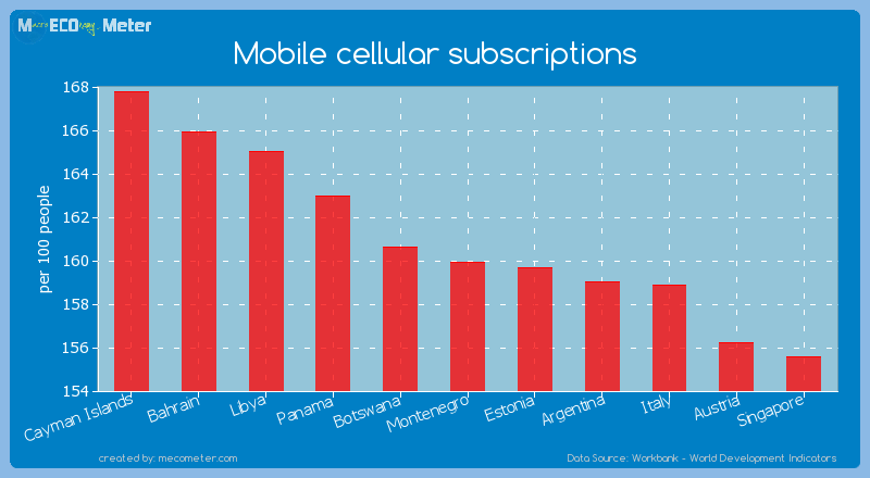 Mobile cellular subscriptions of Montenegro