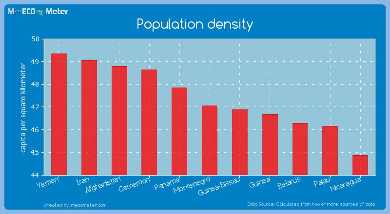 Population density of Montenegro