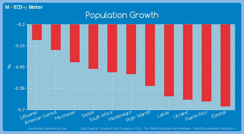 Population Growth of Montenegro