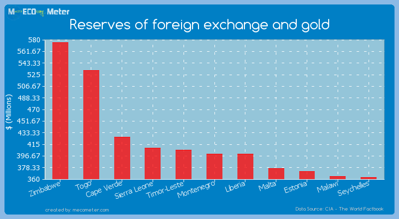 Reserves of foreign exchange and gold of Montenegro