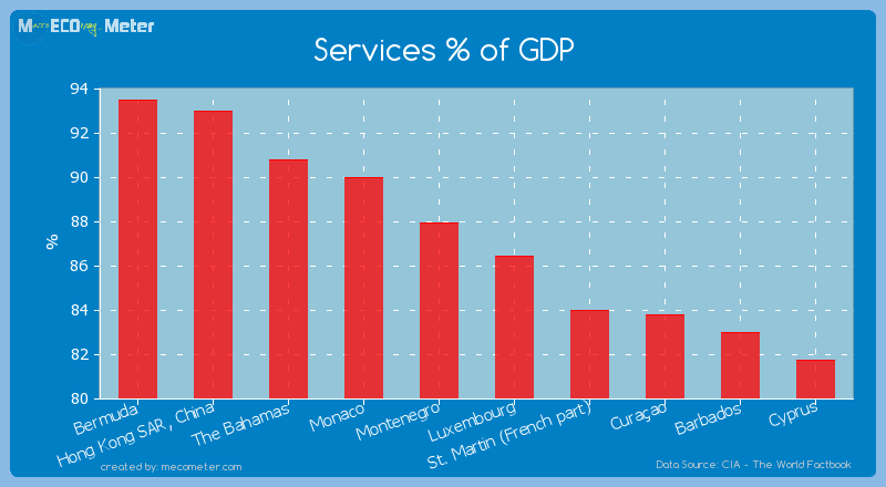 Services % of GDP of Montenegro
