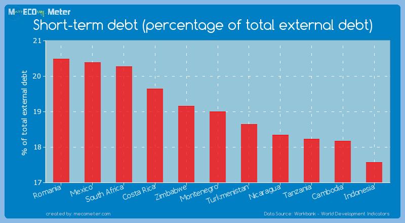 Short-term debt (percentage of total external debt) of Montenegro