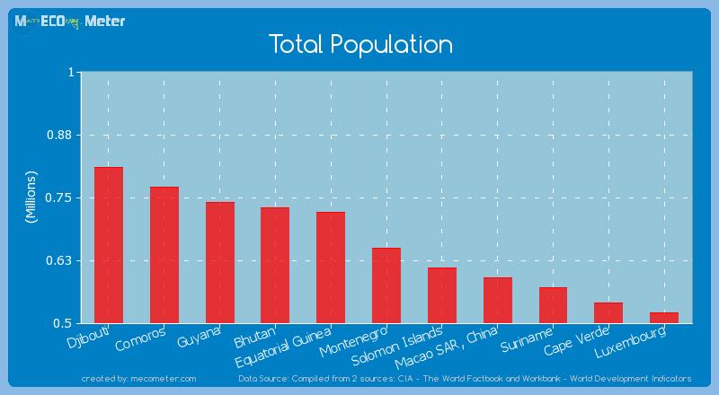 Total Population of Montenegro