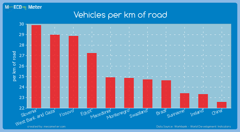 Vehicles per km of road of Montenegro