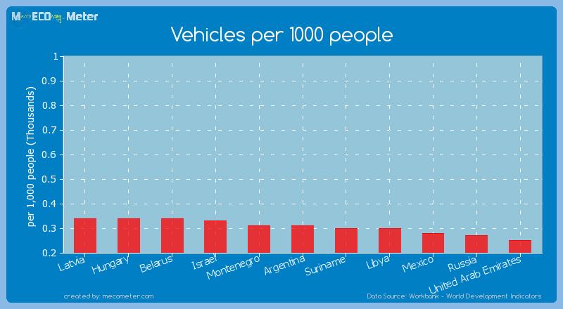 Vehicles per 1000 people of Montenegro