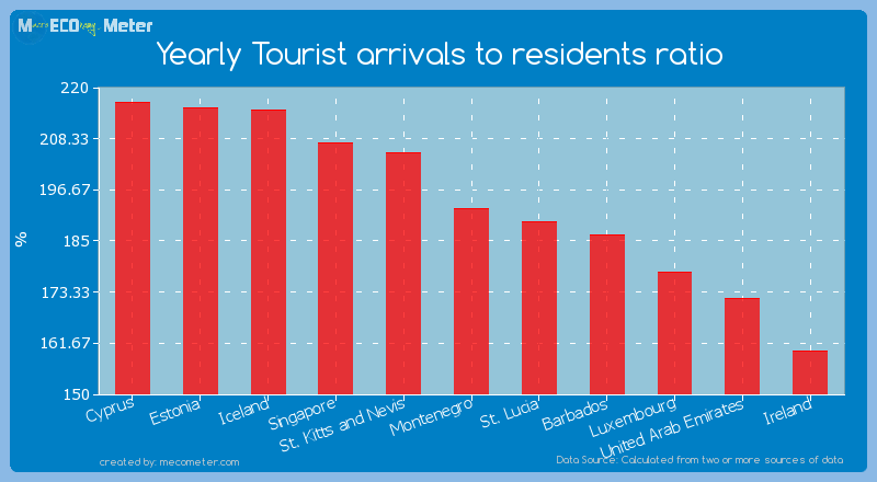 Yearly Tourist arrivals to residents ratio of Montenegro